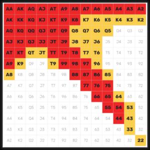 poker ranges range reading