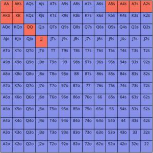 polarized ranges vs linear merged ranges explained